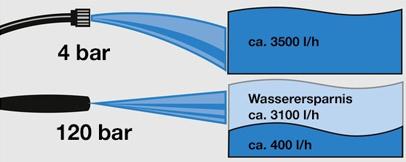 Nettoyeur haute pression pour particuliers k rcher for Fonctionnement nettoyeur haute pression