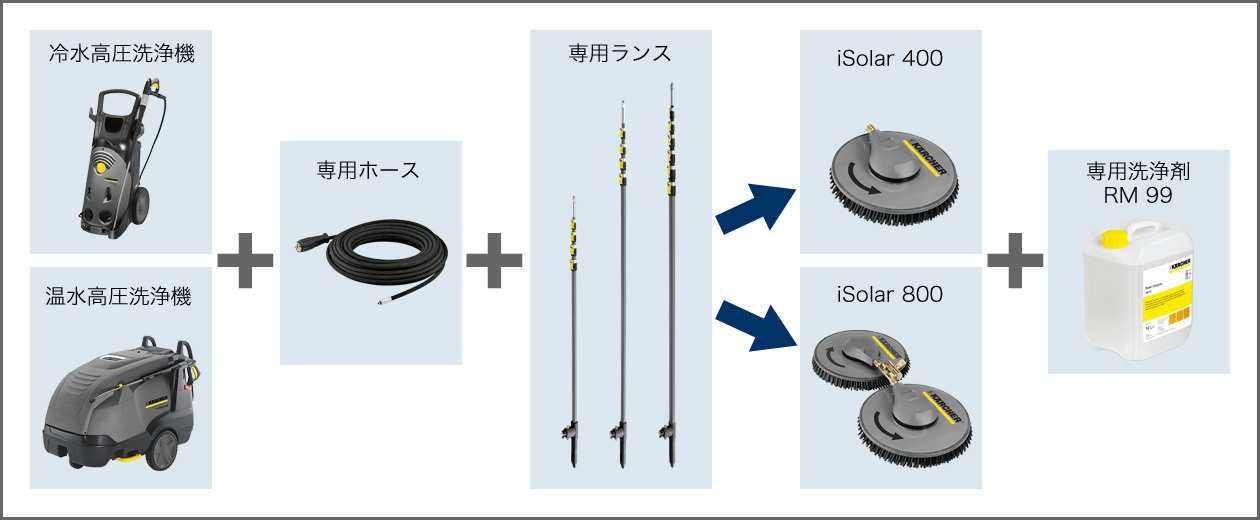 iSolarシステム概要